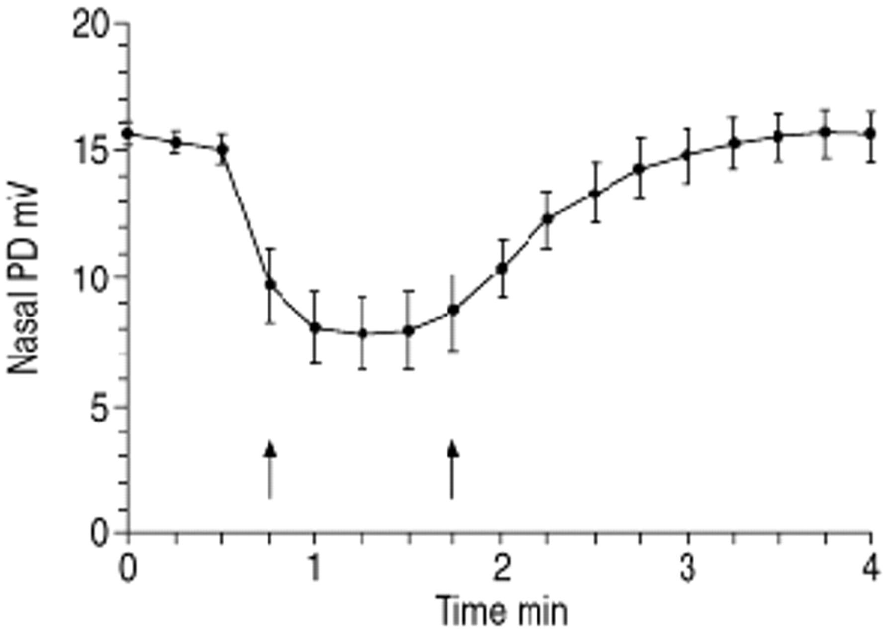 Hypertonic Saline Alters Ion Transport Across The Human