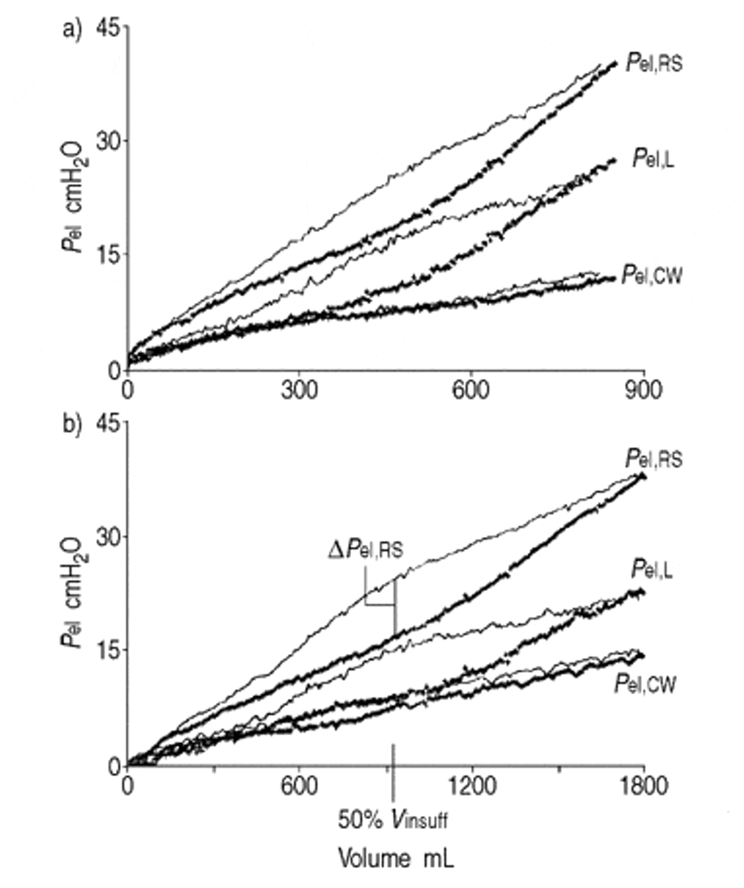 Elastic Properties Of The Lung And The Chest Wall In Young