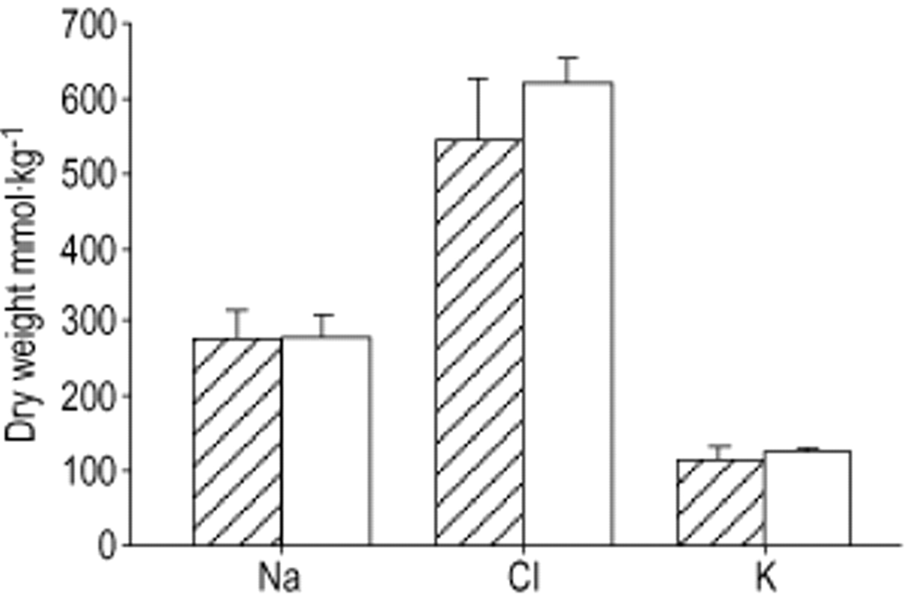 Effect Of Luminal Osmolarity On Ion Content Of Connective