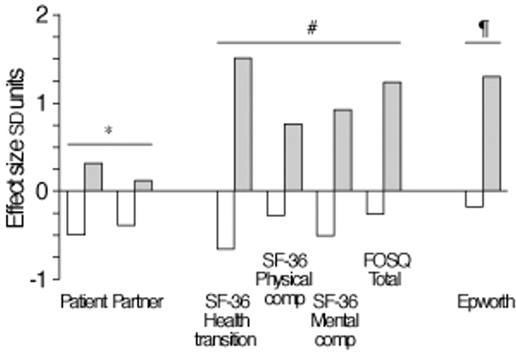 Controlled, prospective trial of psychosocial function
