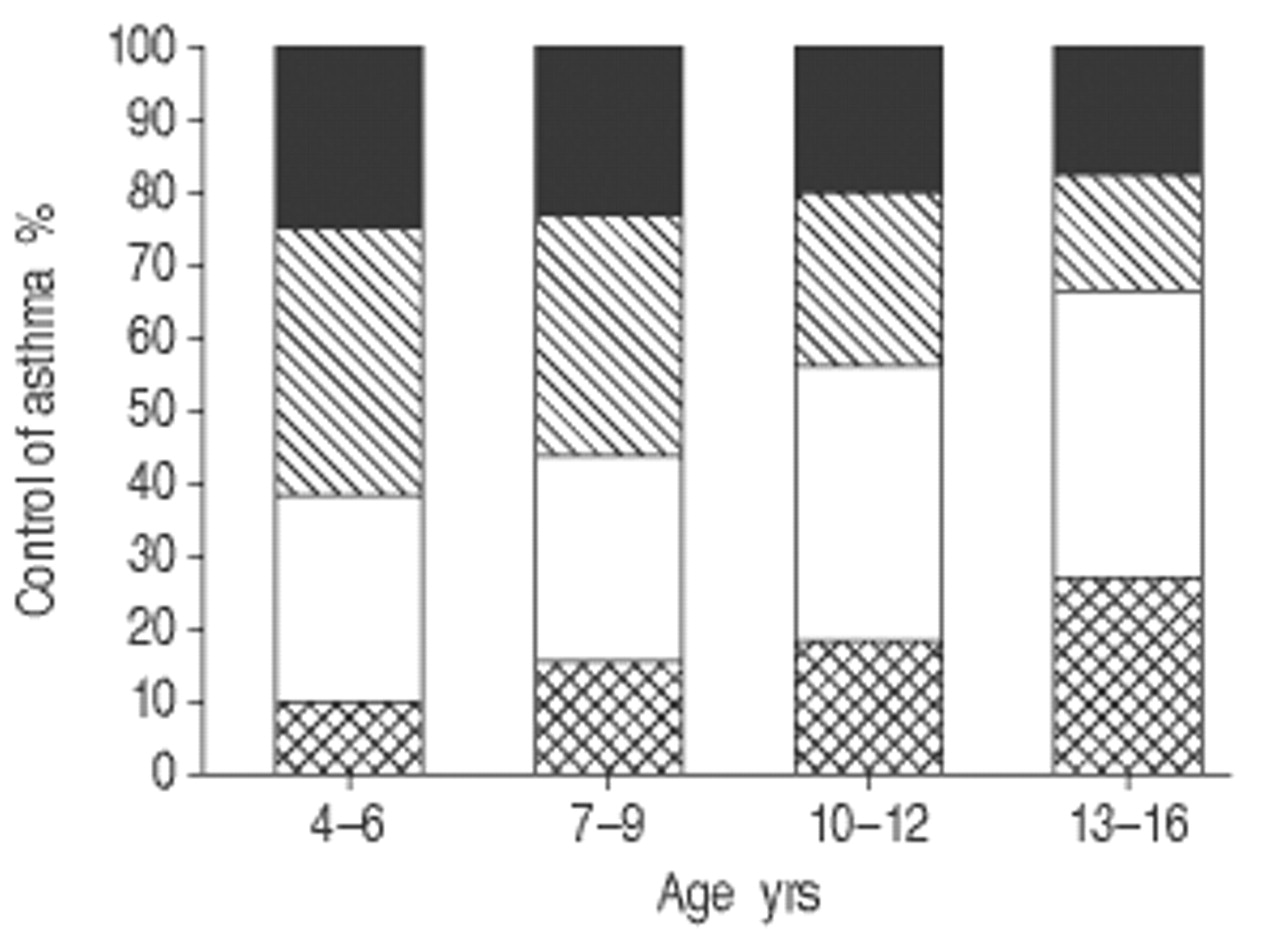 Age-related differences in perceived asthma control in