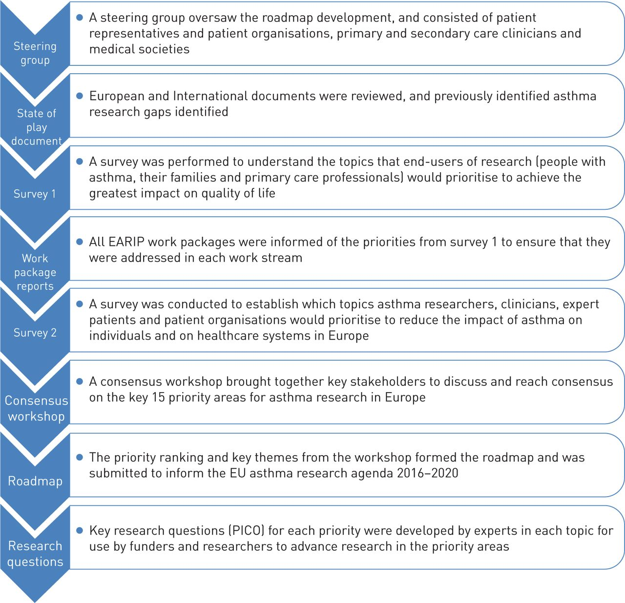 The Future Of Asthma Research And Development A Roadmap From The