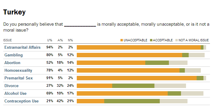 Global Views on Morality   Pew Research Center s Global Attitudes Project