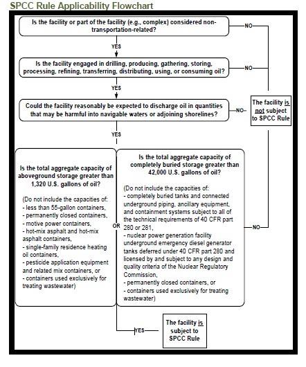 ermi_img_spcc-rule-flow-chart-epa