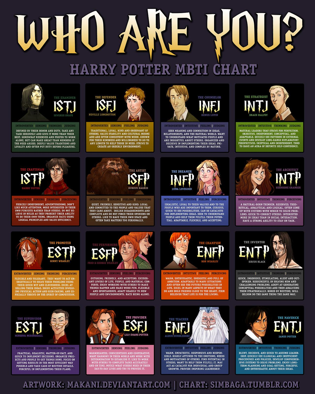 Which Harry Potter Personality Are You
