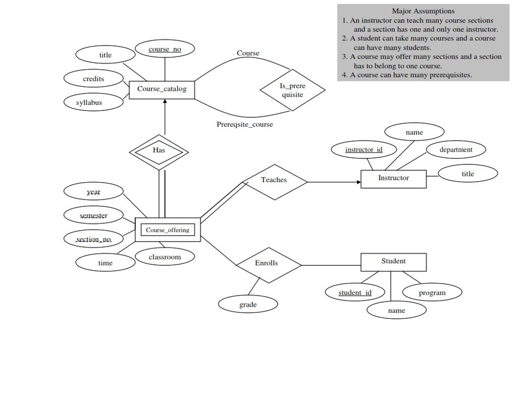 University Registrar Office Er Diagram