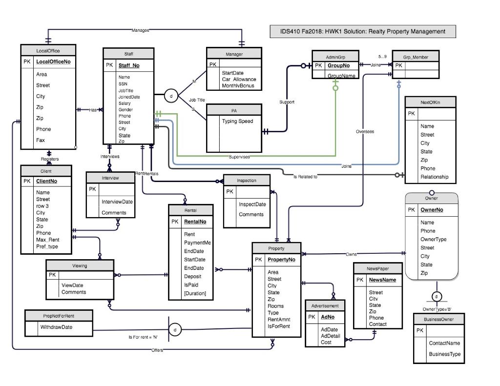 Solved E R Diagram To Relational Schema Develop A Logica