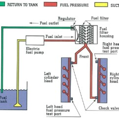 1984 Ford E350 Wiring Diagram Three Tier Client Server Fuel System - Truck Enthusiasts Forums