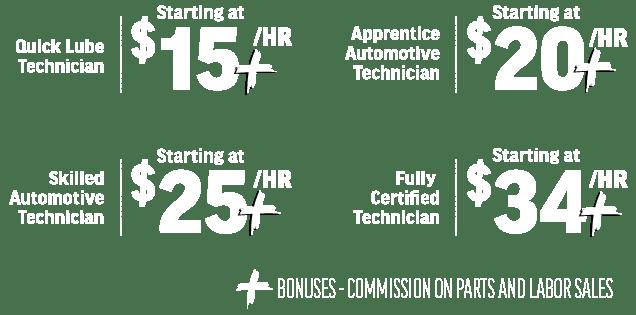 Automotive Technician Payscale