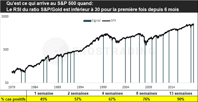 Ratio S&P500 / Cours de l'or