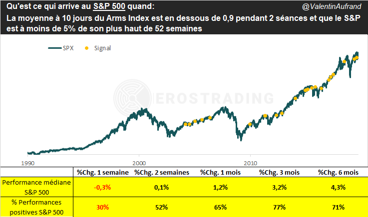 Performance du S&P 500 lorsque l'Arms Index tombe en dessous de 0,9 pendant 2 séances