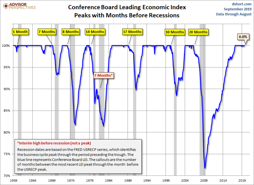 Leading Economic Index du Conference Board du mois d'août