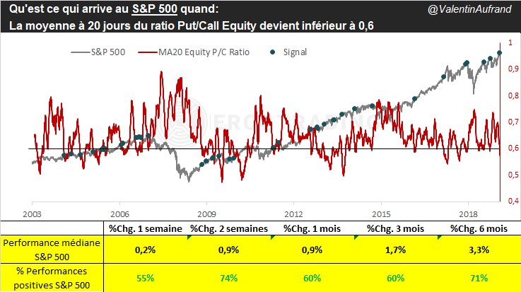 Evolution du S&P 500 lorsque le ratio Put/Call sous 0,6