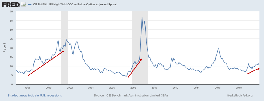 High yield spread Etats-Unis novembre 2019