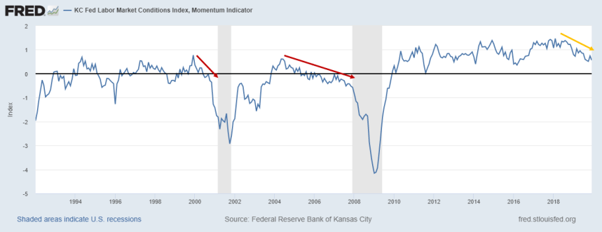 KC Fed Labor Market Conditions Index, Momentum Indicator décembre 2019
