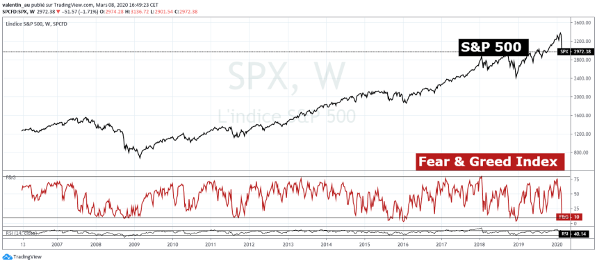 S&P 500 vs Fear & Greed Index