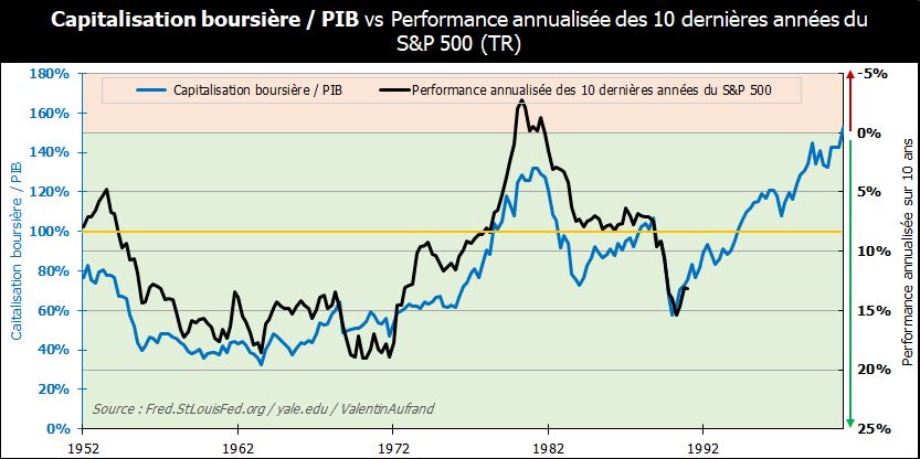 Performance future du S&P 500 selon le ratio Capitalisation boursière / PIB