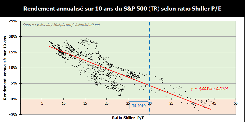 Performance future du S&P 500 selon le ratio Shiller PE