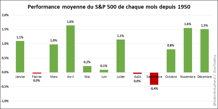 Performance saisonnalité Sell in May and go away bourse