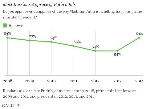 Gallup: Доверие к Путину возросло