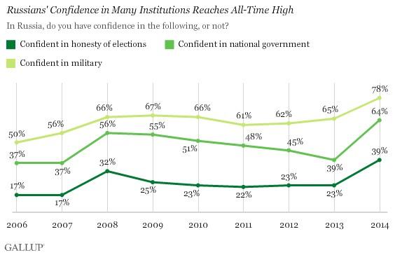 Gallup: Доверие к государственным институтам возросло (выборы, правительство, армия)
