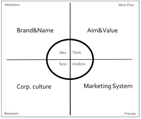 Рис. 1: Перспективы развития внутри фирмы.