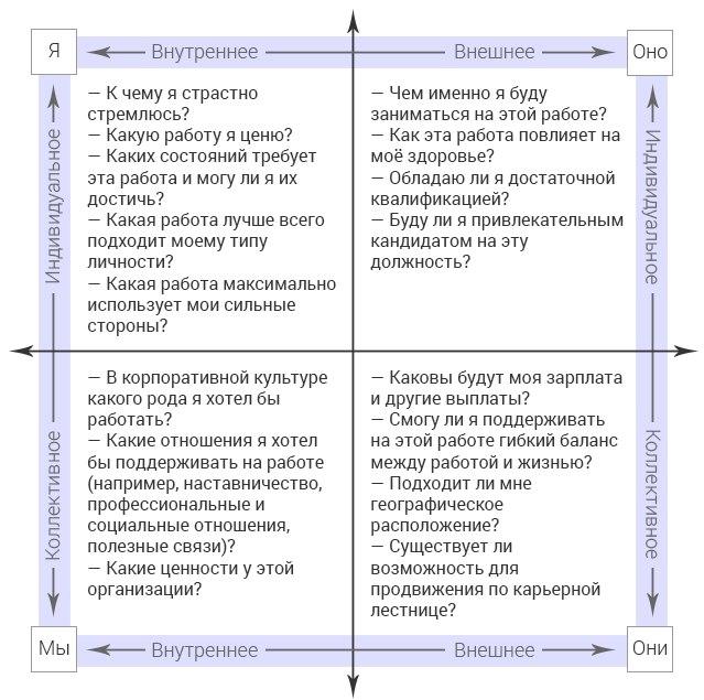 Интегральная модель AQAL в применении к бизнесу
