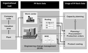 sap-pp-enterprise-structure