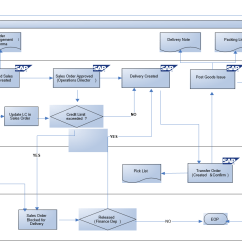 Crm Workflow Diagram 700r4 Lockup Kit Wiring Sap Sd Business Blueprint Export Sales Process Scenario