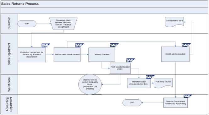 Export Sales Return Process Flow Diagram in SAP SD
