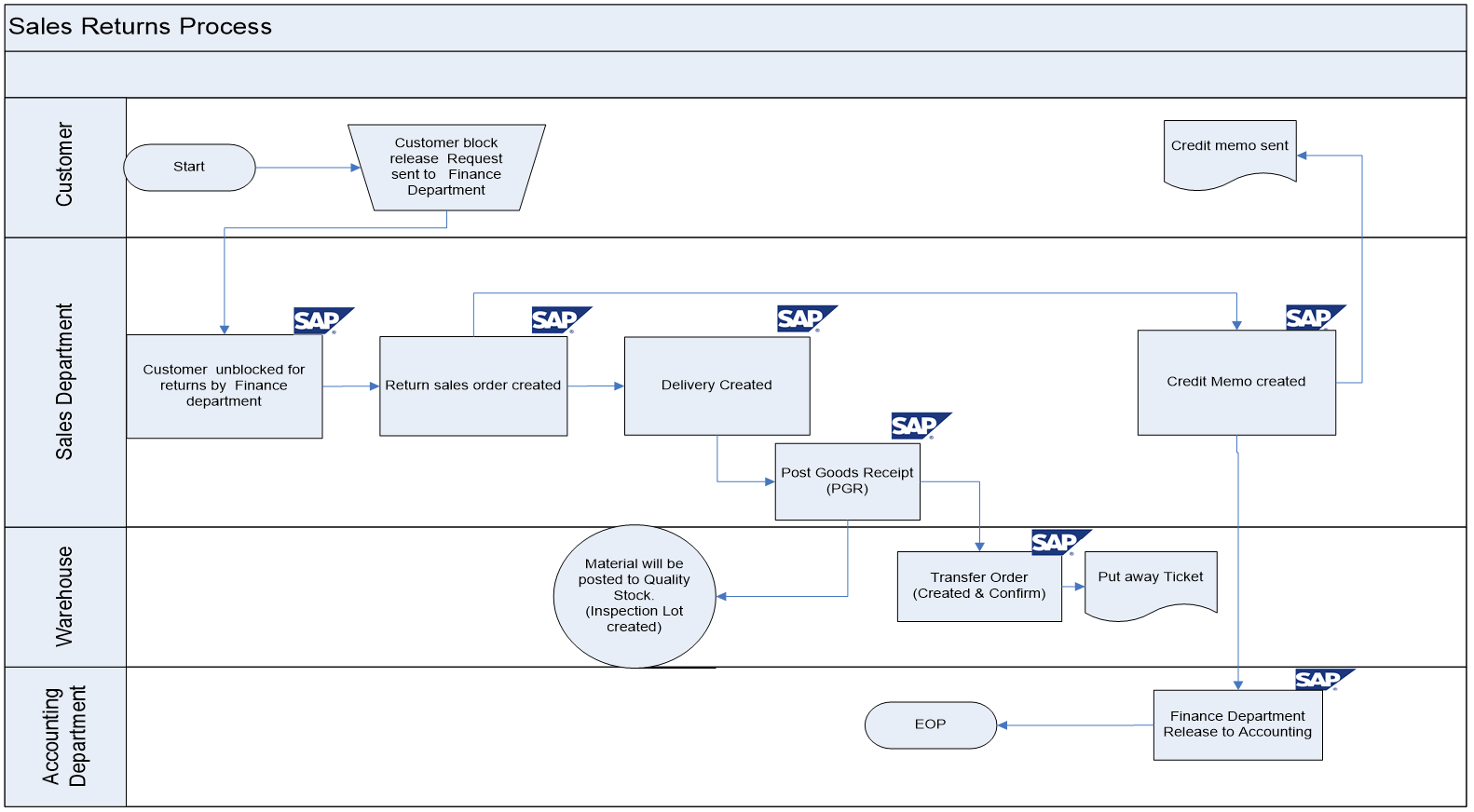 Sap sd business blueprint export sales return process scenario with export sales return process flow diagram in sap sd malvernweather Images