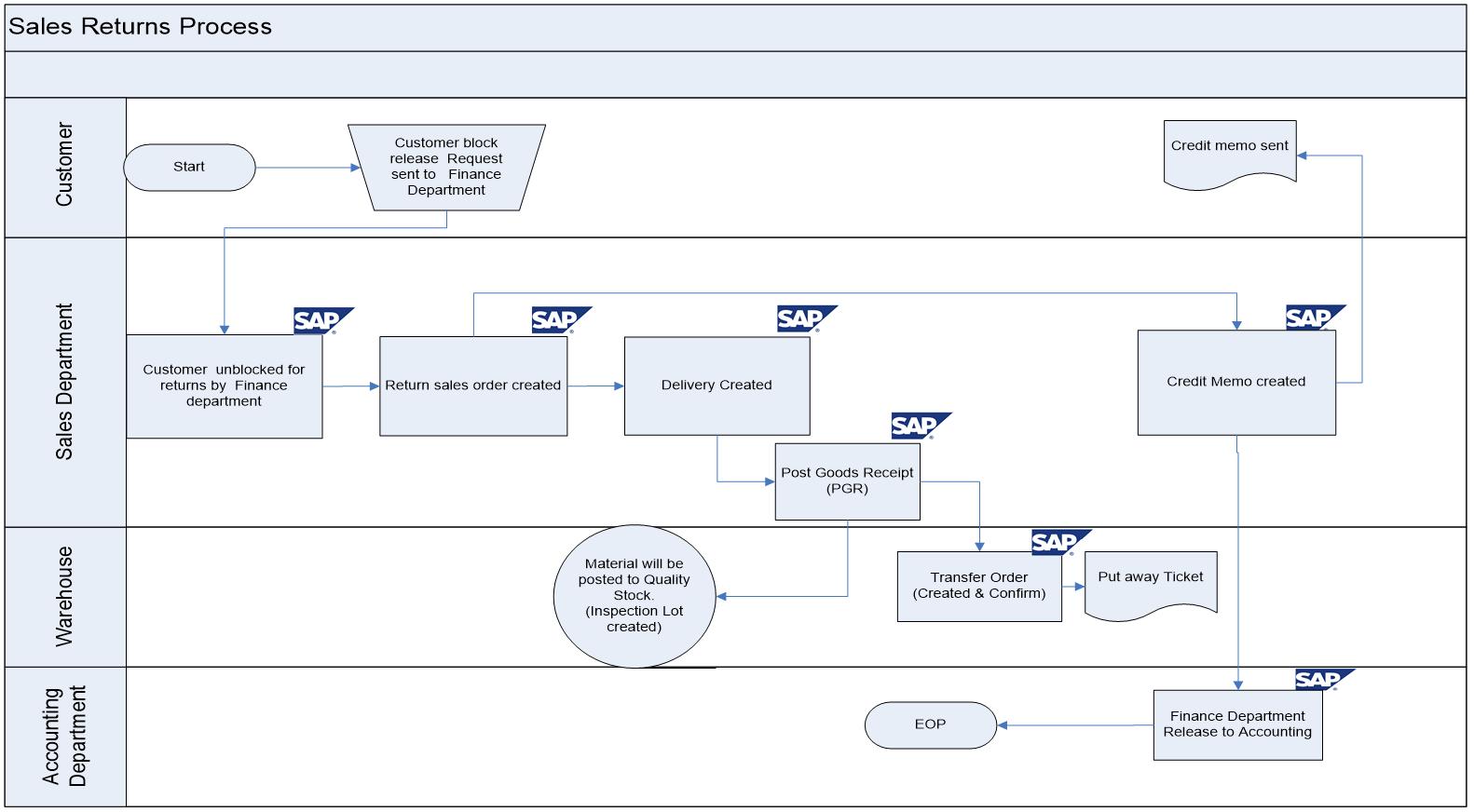 inventory management process flow diagram nissan xterra radio wiring sap electrical