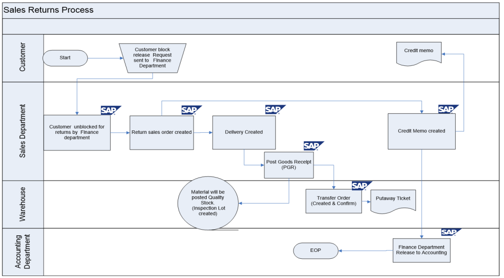 Sap Mm Flow Diagram - Data Wiring Diagram