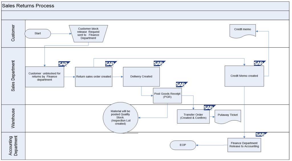 Sap Mm Flow Diagram - Data Wiring Diagram