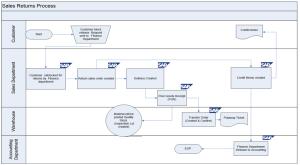 SAP SD Business Blueprint: Sales Return Process Scenario