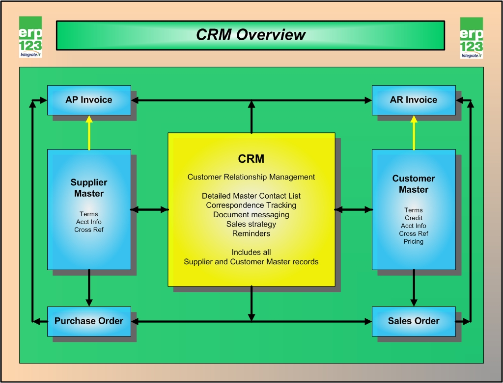 inventory management process flow diagram utility trailer wiring an overview of crm in erp123  a better approach