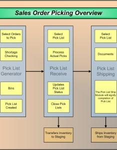 Integrateit also erp flow charts erp  better approach to rh erp
