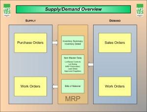 ERP flow charts | ERP123  A Better Approach to ERP