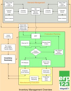 Erp also inventory management flowchart  better approach to erp rh erp