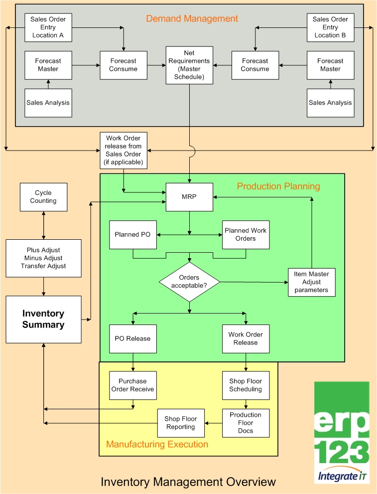 inventory management process flow diagram briggs and stratton be flowchart erp123 a better approach to erp