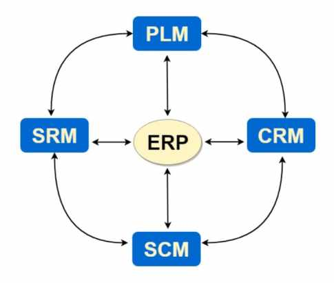 application Suite ERP