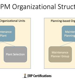 sap pm overview erproof sap pm diagram [ 1704 x 978 Pixel ]