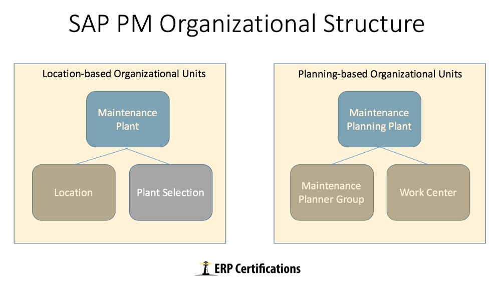 medium resolution of sap pm overview erproof sap pm diagram