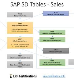 sap sd tables sales [ 1920 x 1080 Pixel ]