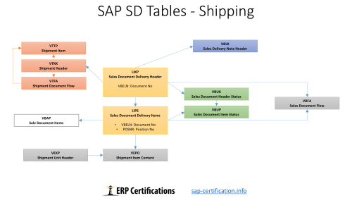 small resolution of sap sd tables shipping