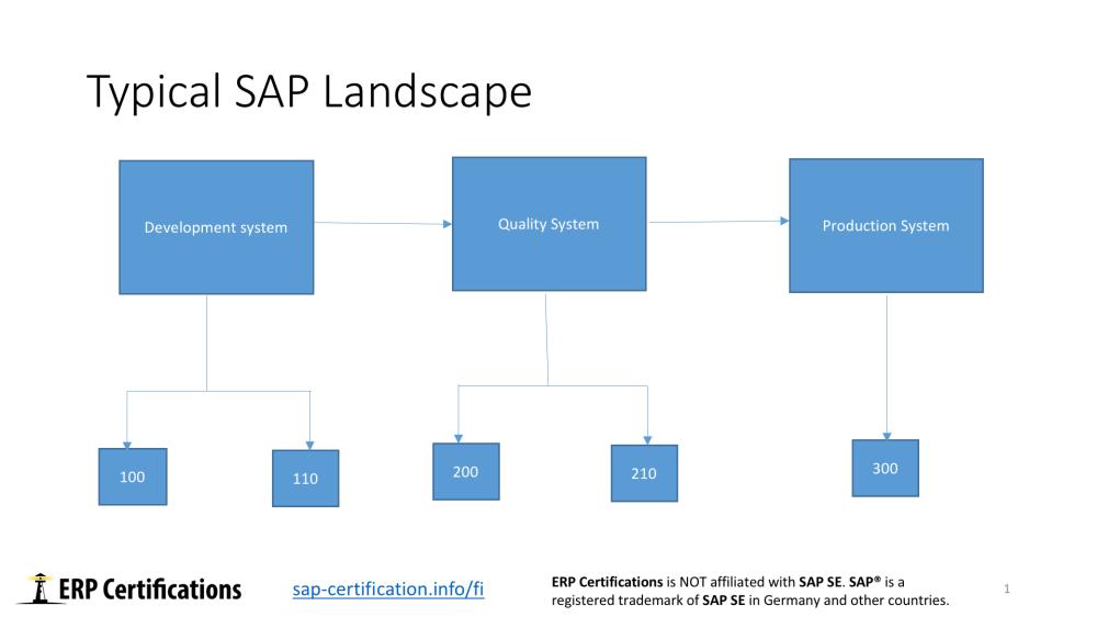 medium resolution of sap landscape