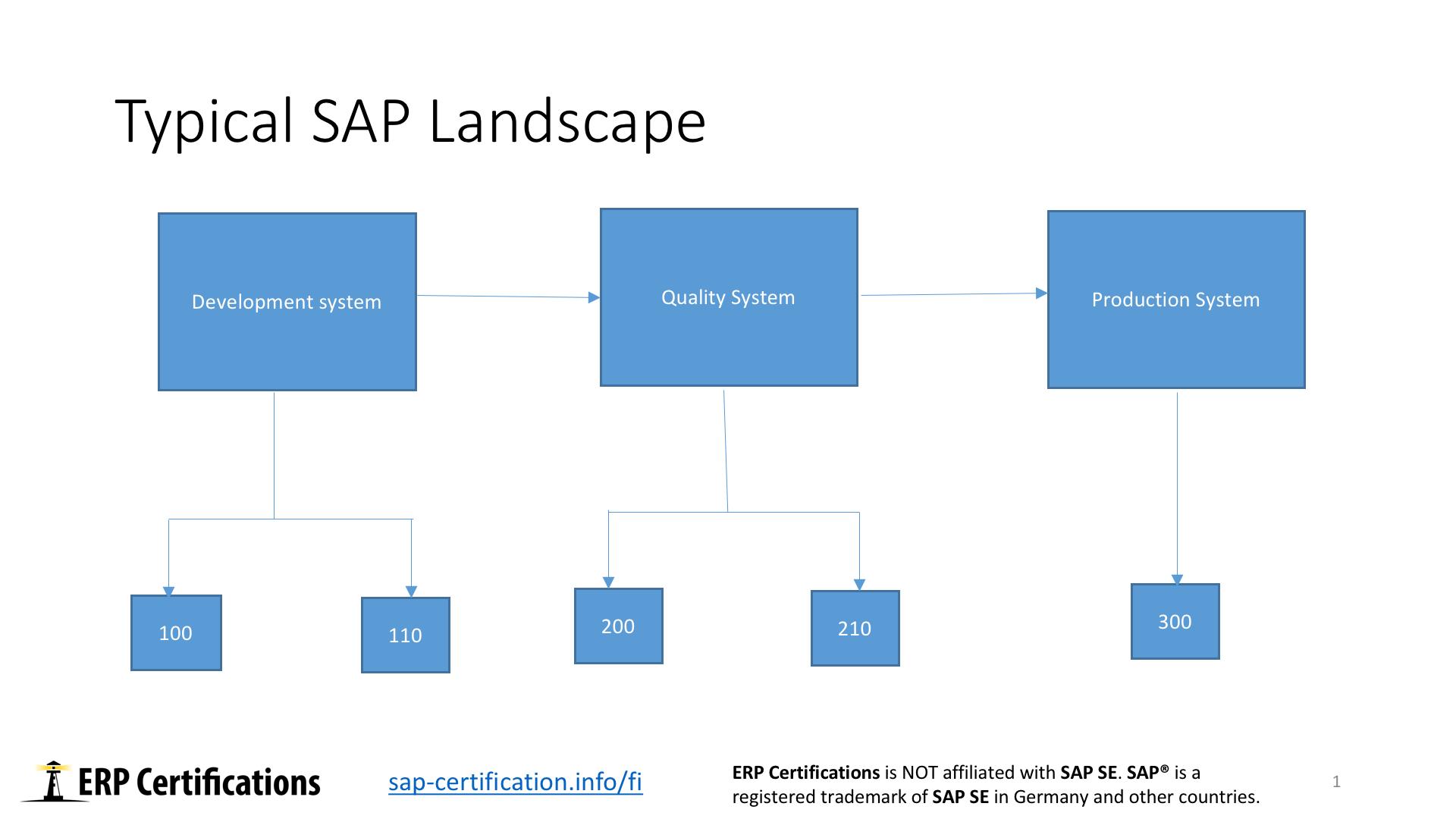hight resolution of sap landscape