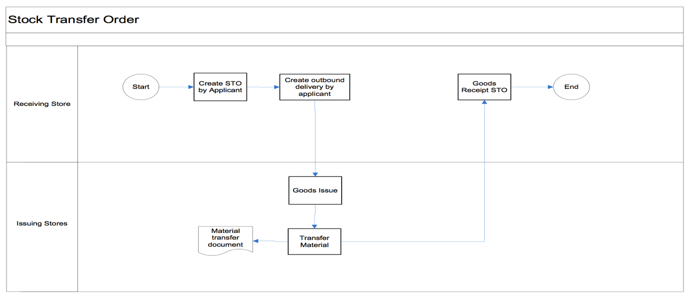 hight resolution of stock transfer with sap stock transfer order example