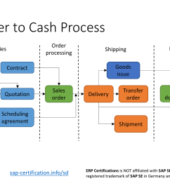 sap order to cash process overview [ 1376 x 774 Pixel ]