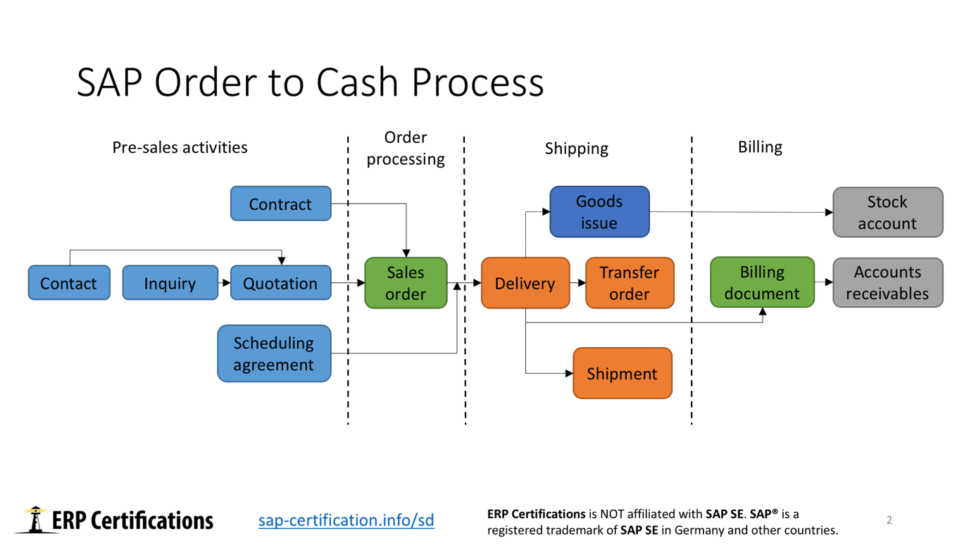 hight resolution of sap order to cash process overview